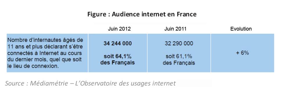 Exemple de l'évolution croissante d'Internet en France