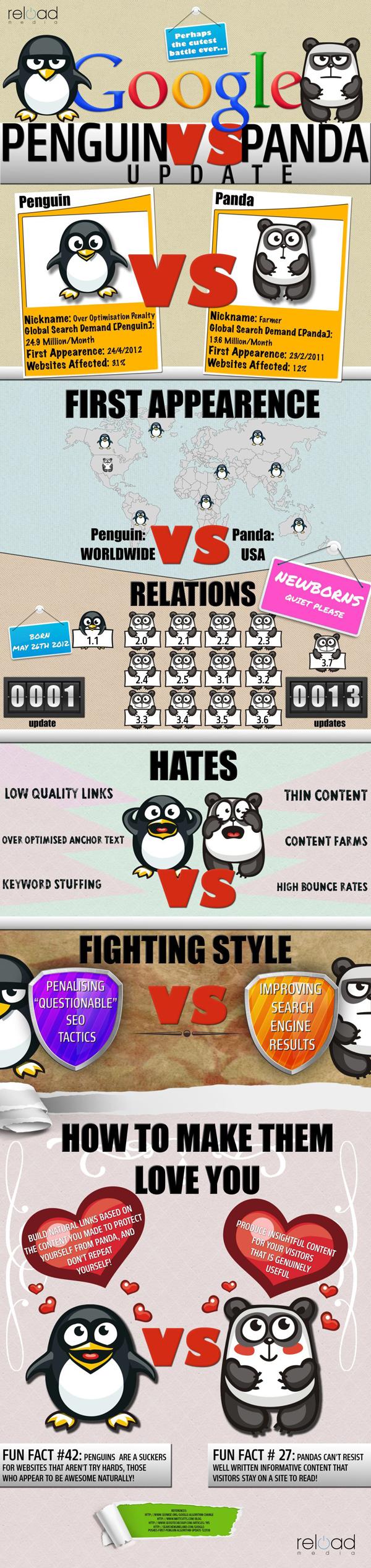 Infographie Panda contre Penguin