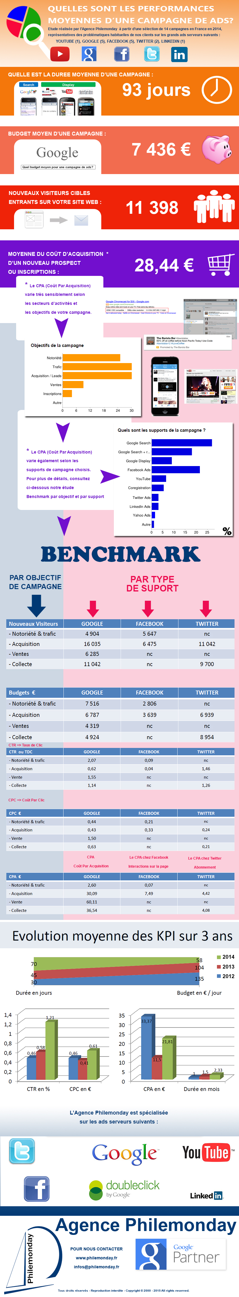 performances_moyennes_campagne_ads_infographie_philemonday_19032015